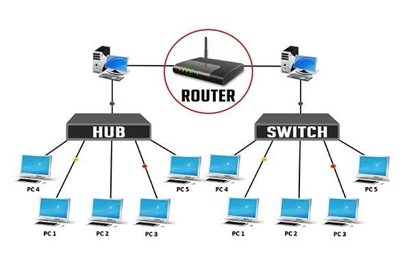 ایجاد شبکه کامپیوتری از طریق روتر سوئیچ و هاب
