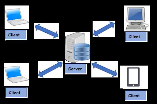 شبکه کامپیوتری کلاینت - سرور