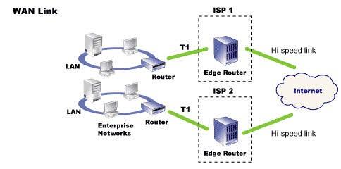 اتصال به شبکه های گسترده