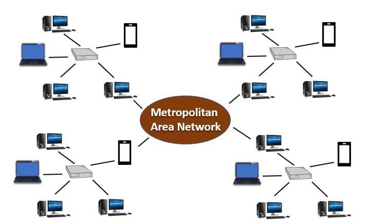 شبکه کامپیوتری شهری