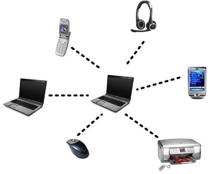 شبکه کامپیوتری PAN