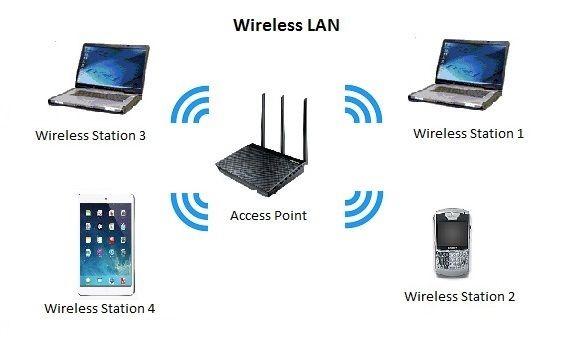 شبکه کامپیوتری وایرلس یا بی سیم