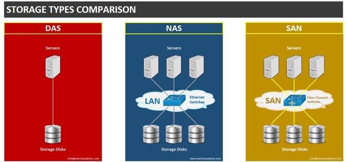 مقایسه انواع استوریج شبکه